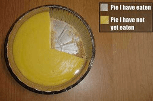 Pie I Have Eaten and Pie I Have Not Eaten