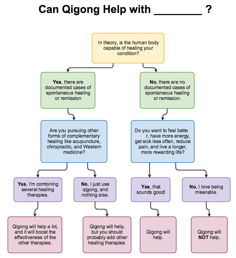 can-qigong-help-flow-chart