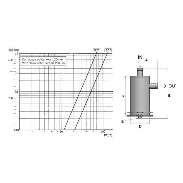 filtri L a cartuccia filtrante Flowise tabella perdite di carico