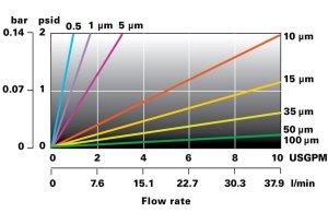 Lofmet cartuccia filtrante Flowise grafico portata