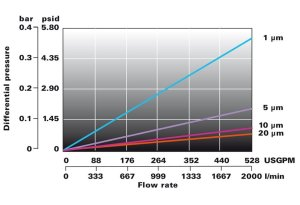 Lofpleat HF grafico portata Flowise