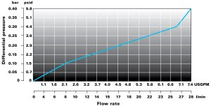 Loftsorb cartuccia filtrante Flowise grafico portata