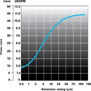 Lofwind cartuccia filtrante Flowise grafico portata