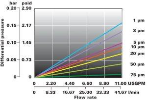 Loftrex cartuccia filtrante Flowise grafico portata
