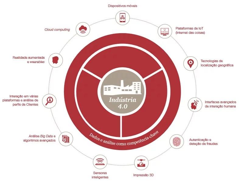 Empresa digital, digitalização, pwc, flow, indústria 4.0, era digital