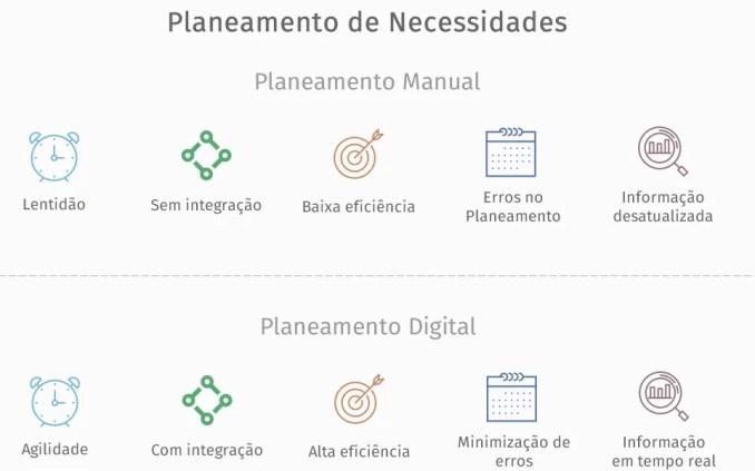 MRP, material requirements planning, planeamento de necessidades de materias, gestão da produção, MES, manufacturing execution system, flow, flow m
