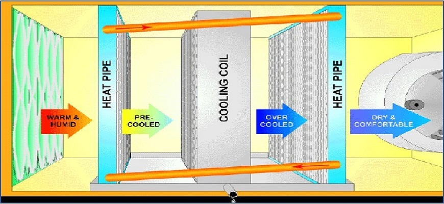 White Paper Controlling WrapAround Heat Pipes for