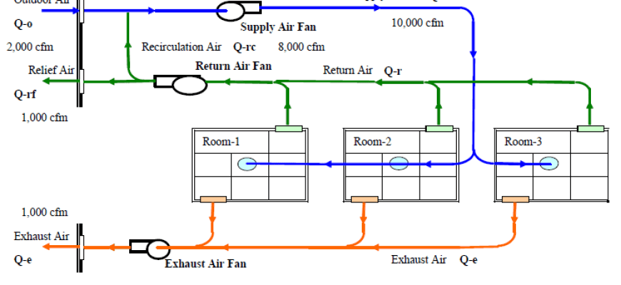 Determining Room CFM Using Air Changes Calculation - Flow ...