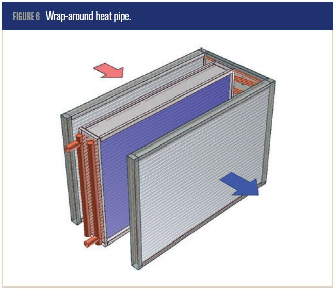 ASHRAE Standard 90 1 Energy Requirements: Wrap-Around Heat Pipes In