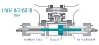 The Basics of a Waterjet Pump  FlowBlog
