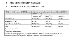 levofloxacin AERS Data