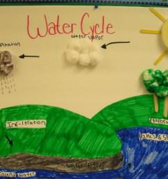 Floyd 7th Grade Life Science: Quick Links [ 2112 x 2816 Pixel ]