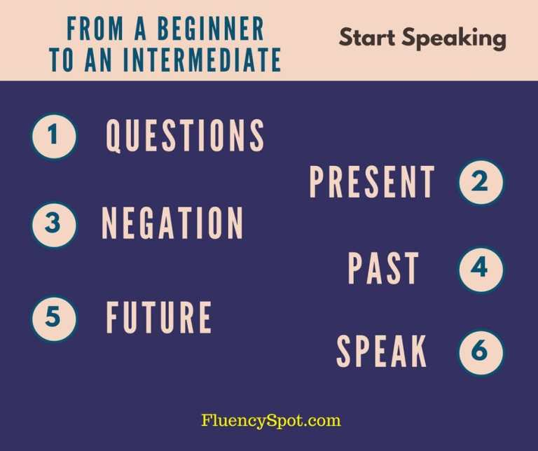 A BEGINNER TO AN INTERMEDIATE
