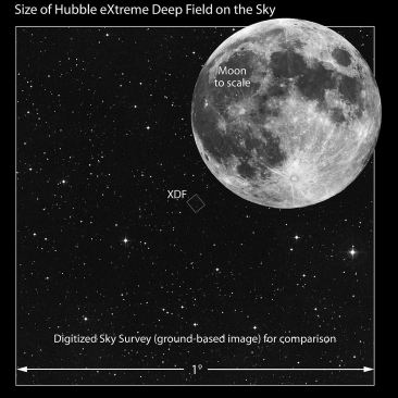 For scale, the box labeled XDF shows which part of the sky that image shows.