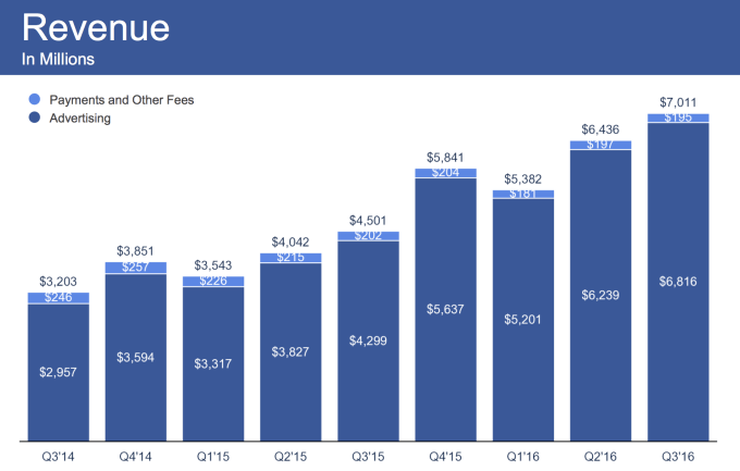 Facebook Graph Revenue