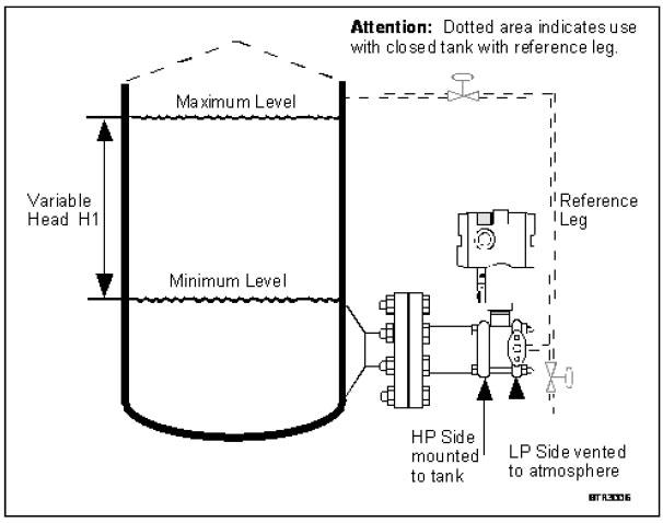 honeywell pressure transmitter wiring diagram 99 honda civic lx fuse box stf800 smartline hydrostatic level transmitters mounting arrangement
