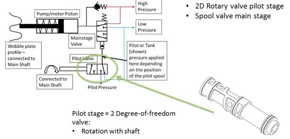 High Efficiency Hydraulic Pump-Motors Employing Partial