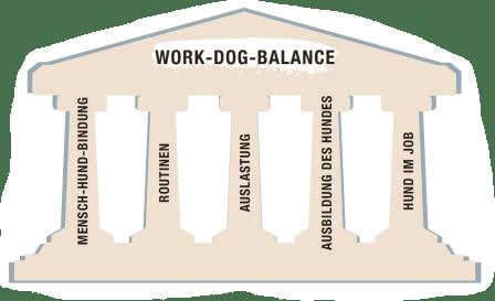 säulen_work_dog_balance