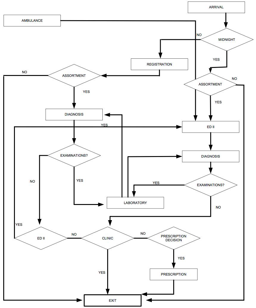 High Level Data Flow Diagram nih enterprise architecture