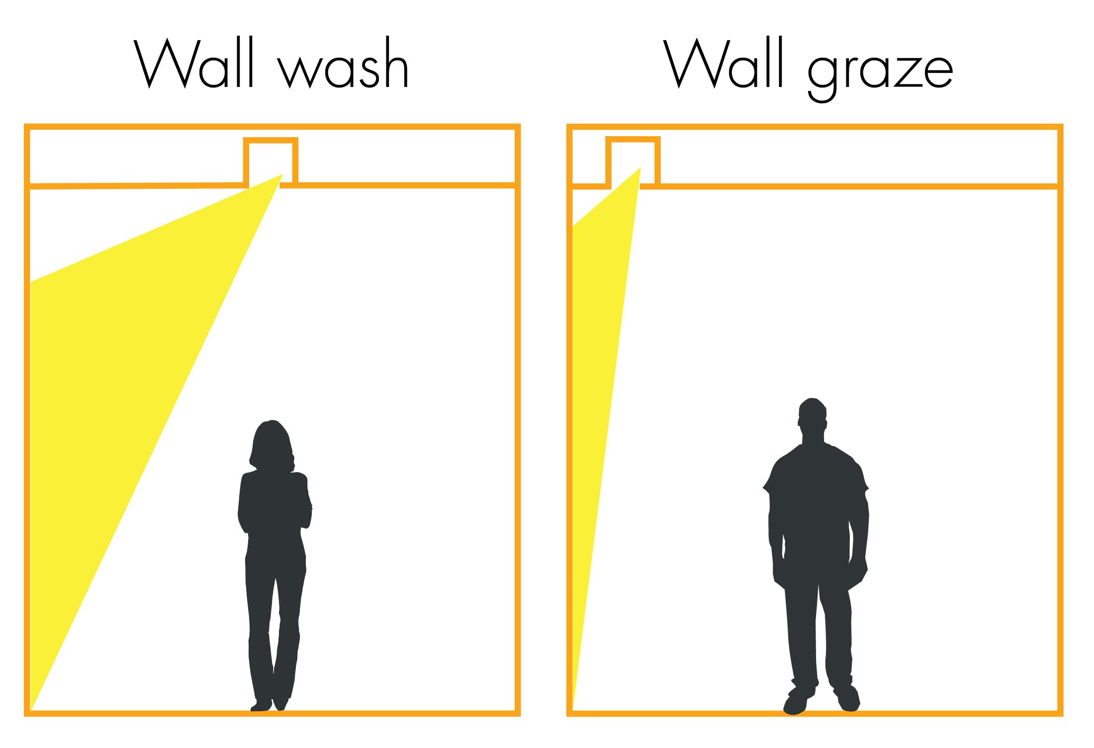 Light Reading Wall Washing vs Wall Grazing  Flux Lighting Inc Flux Lighting Inc