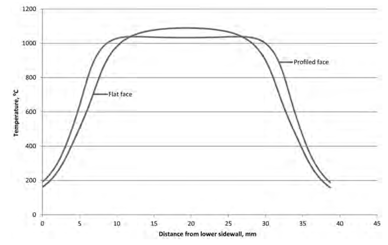 hight resolution of  fluxtrol design and fabrication of inductors for induction heat treating fig 19 comparison