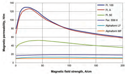 small resolution of fluxtrol magnetic flux controllers in induction heating and melting fig 5 magnetic permeability