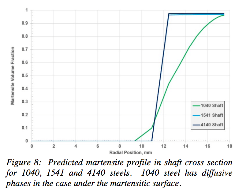 4140 steel phase diagram 98 honda civic fuse box fluxtrol effect of hardenability on stress formation in an induction hardened axle shaft