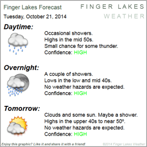 Finger Lakes Forecast for Oct. 21 & 22. Click image to enlarge.