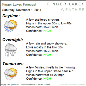 Finger Lakes Forecast-on-the-Go for Nov. 1 & 2, 2014. Click image to enlarge.