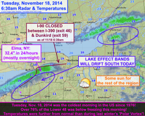 While lake effect blizzards dump snow northeast of the lakes, the nation as a whole experienced its coldest November morning since 1976. Click image to enlarge.