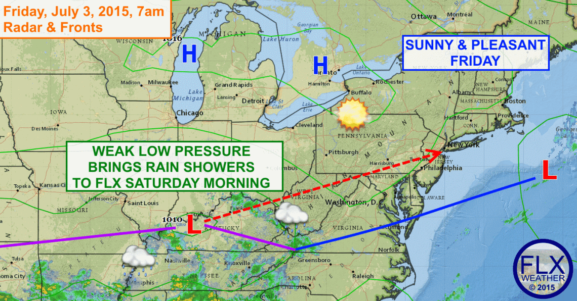High pressure will keep the Finger Lakes sunny and comfortably mild on Friday, but some rain showers will move through during the morning of July 4th.