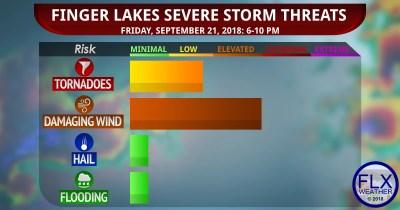 finger lakes weather forecast severe thunderstorm threat levels friday september 21 2018