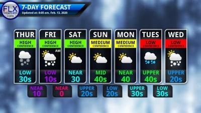 finger lakes weather 7-day forecast thursday february 13 2020