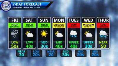 finger lakes weather 7-day forecast friday march 13 2020