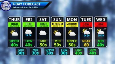 finger lakes weather 7-day forecast thursday april 2 2020