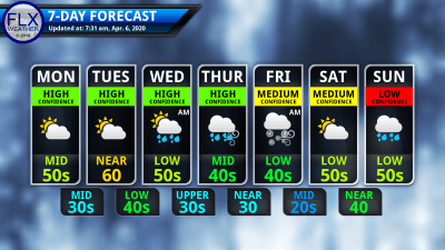 finger lakes weather 7-day forecast monday april 6 2020