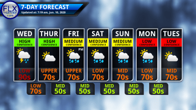 finger lakes weather 7-day forecast wednesday june 10 2020