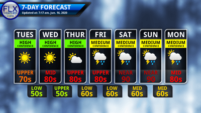 finger lakes weather 7-day forecast tuesday june 16 2020