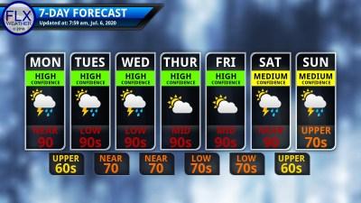 finger lakes weather 7-day forecast monday july 6 2020