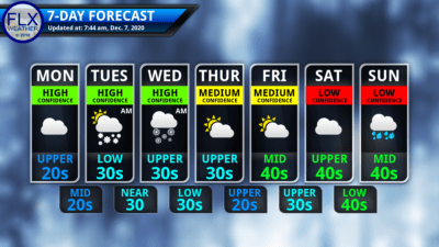 finger lakes weather 7-day forecast monday december 7 2020