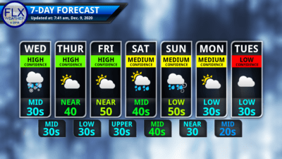 finger lakes weather 7-day forecast wednesday december 9 2020