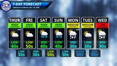 finger lakes weather 7-day forecast thursday december 10 2020