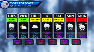 finger lakes weather 7-day forecast tuesday february 9 2021