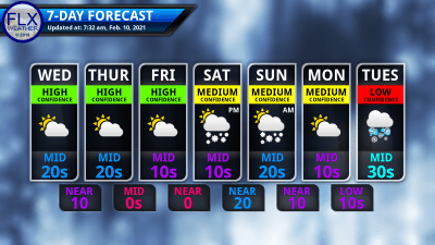 finger lakes weather 7-day forecast thursday february 10 2021