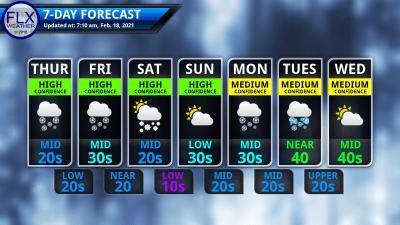 finger lakes weather 7-day forecast thursday february 18 2021