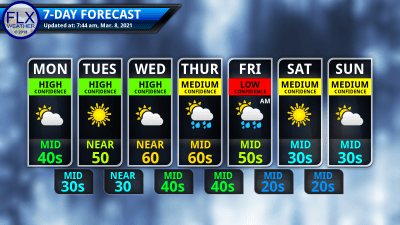 finger lakes weather 7-day forecast monday march 8 2021