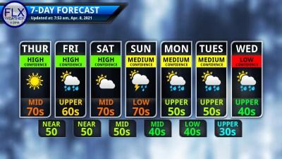 finger lakes weather 7-day forecast thursday april 8 2021