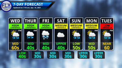 finger lakes weather 7-day forecast wednesday april 14 2021
