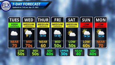 finger lakes weather 7-day forecast tuesday april 27 2021