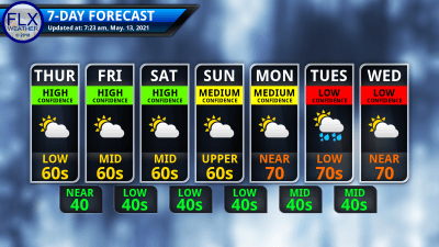 finger lakes weather 7-day forecast thursday may 13 2021